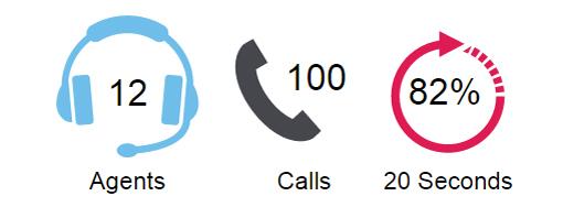 اسرار موفقیت در کال سنتر : روش های آسان برای بهبود دستورالعمل جریان تماس